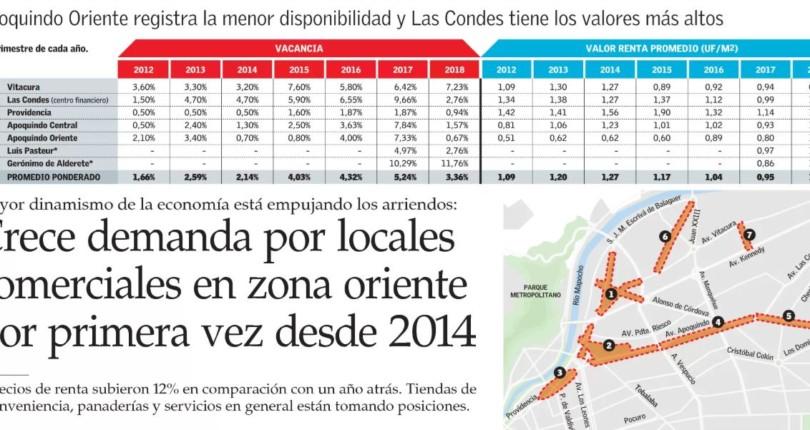 Crece demanda por locales comerciales en zona oriente por primera vez desde 2014.